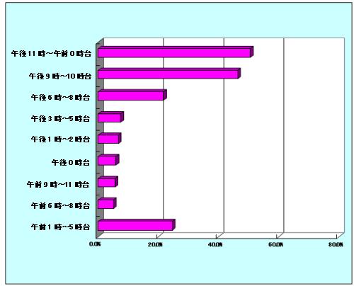 ケータイで動画コンテンツを見ることが多い時間帯(N=374、複数回答、%)