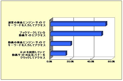 ケータイの動画サイトにアクセスする手段で多いもの(N=374、複数回答、%)